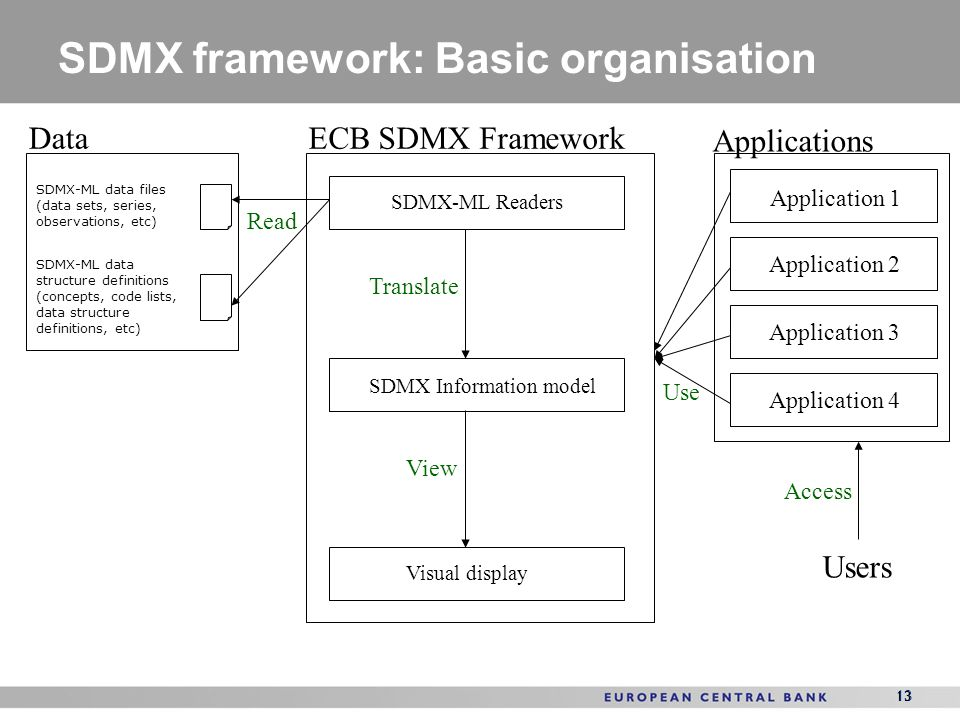 13 SDMX framework: Basic organisation 13 Data SDMX-ML data files (data sets, series, observations, etc) SDMX-ML data structure definitions (concepts,
