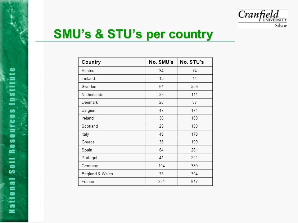 SMUs & STUs per country CountryNo. SMU sNo.