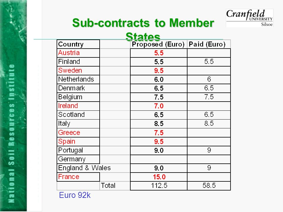 Sub-contracts to Member States Euro 92k
