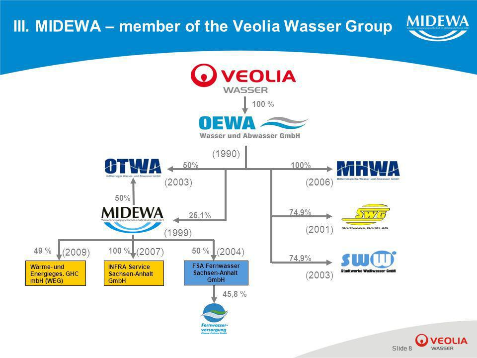 Slide 8 III. MIDEWA – member of the Veolia Wasser Group 50%100% 74,9% 25,1% 50% 74,9% (1990) (1999) (2001) (2003) (2006)(2003) FSA Fernwasser Sachsen-
