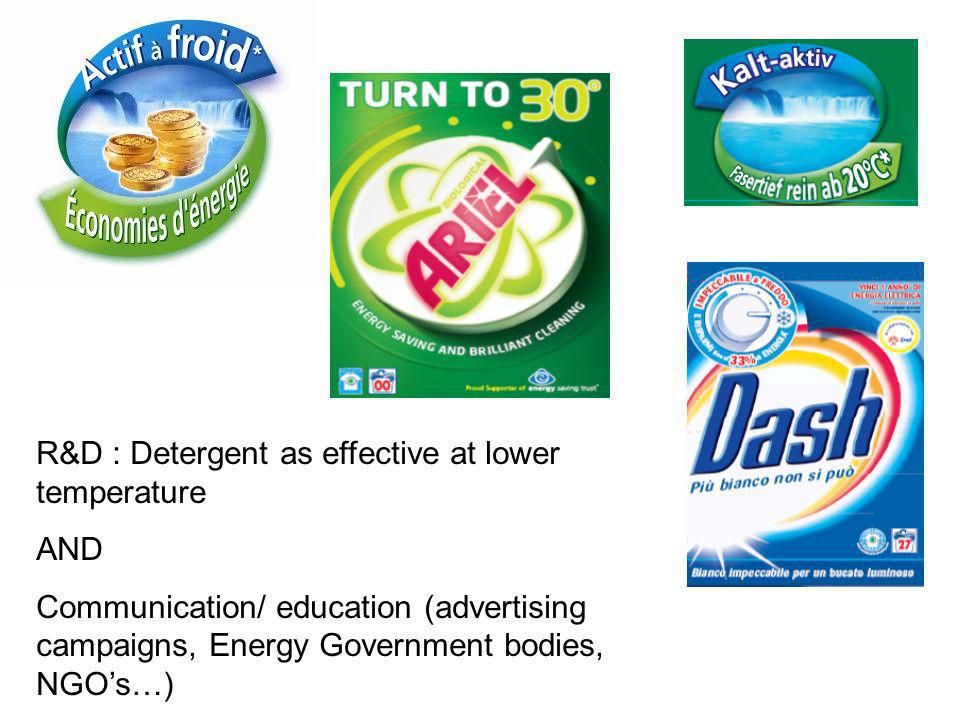 R&D : Detergent as effective at lower temperature AND Communication/ education (advertising campaigns, Energy Government bodies, NGOs…)