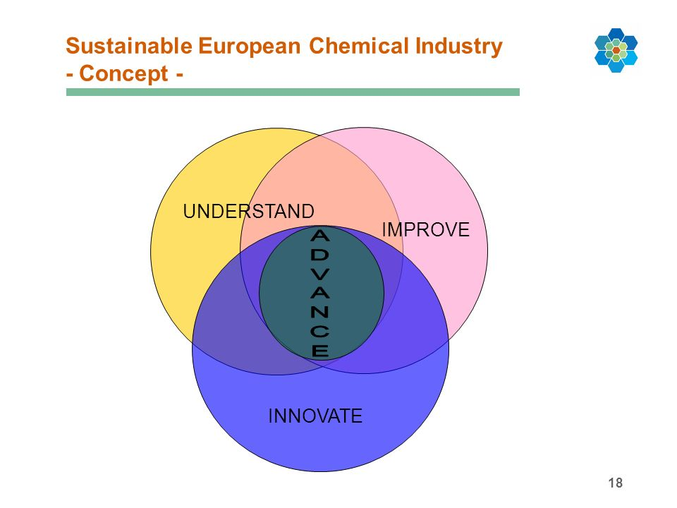 18 Sustainable European Chemical Industry - Concept - UNDERSTAND IMPROVE INNOVATE