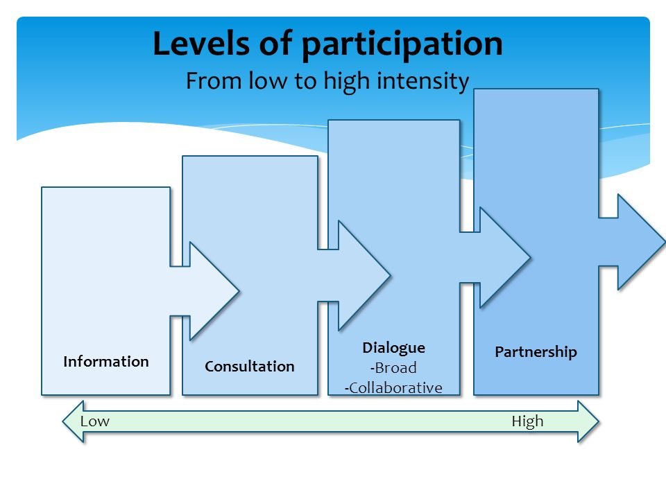 Partnership Dialogue -Broad -Collaborative Dialogue -Broad -Collaborative Consultation Information Low High Levels of participation From low to high intensity