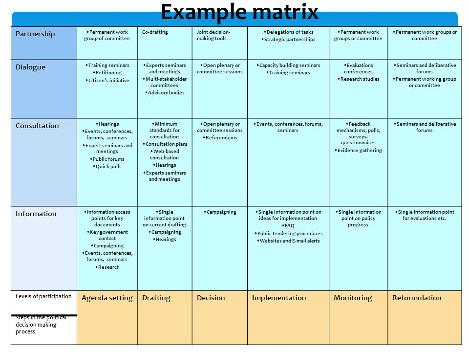 Example matrix Partnership Permanent work group of committee Co-draftingJoint decision- making tools Delegations of tasks Strategic partnerships Permanent work groups or committee Dialogue Training seminars Petitioning Citizens initiative Experts seminars and meetings Multi-stakeholder committees Advisory bodies Open plenary or committee sessions Capacity building seminars Training seminars Evaluations conferences Research studies Seminars and deliberative forums Permanent working group or committee Consultation Hearings Events, conferences, forums, seminars Expert seminars and meetings Public forums Quick polls Minimum standards for consultation Consultation plans Web-based consultation Hearings Experts seminars and meetings Open plenary or committee sessions Referendums Events, conferences, forums, seminars Feedback mechanisms, polls, surveys, questionnaires Evidence gathering Seminars and deliberative forums Information Information access points for key documents Key government contact Campaigning Events, conferences, forums, seminars Research Single information point on current drafting Campaigning Hearings CampaigningSingle information point on ideas for implementation FAQ Public tendering procedures Websites and E-mail alerts Single information point on policy progress Single information point for evaluations etc.