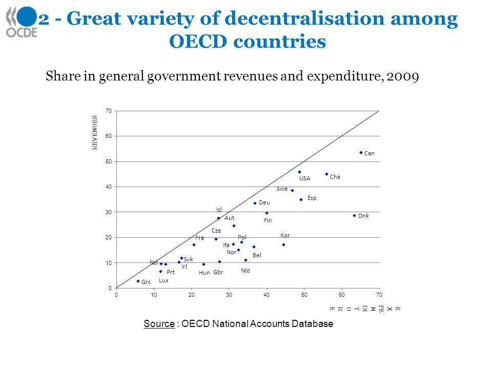 2 - Great variety of decentralisation among OECD countries Share in general government revenues and expenditure, 2009 REVENUES E X PE N DI T U R E Source : OECD National Accounts Database