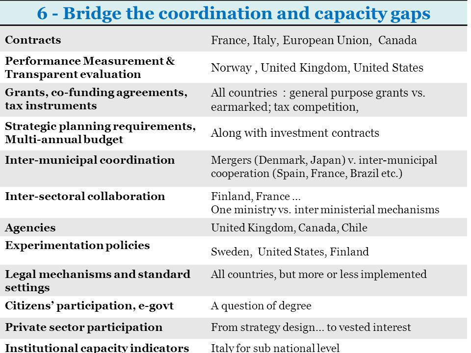 6 - Bridge the coordination and capacity gaps Contracts France, Italy, European Union, Canada Performance Measurement & Transparent evaluation Norway, United Kingdom, United States Grants, co-funding agreements, tax instruments All countries : general purpose grants vs.