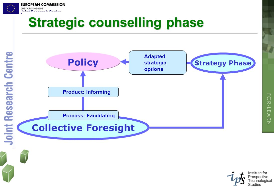 Strategic counselling phase Strategic counselling phase Policy Product: Informing Collective Foresight Process: Facilitating Strategy Phase Adapted st