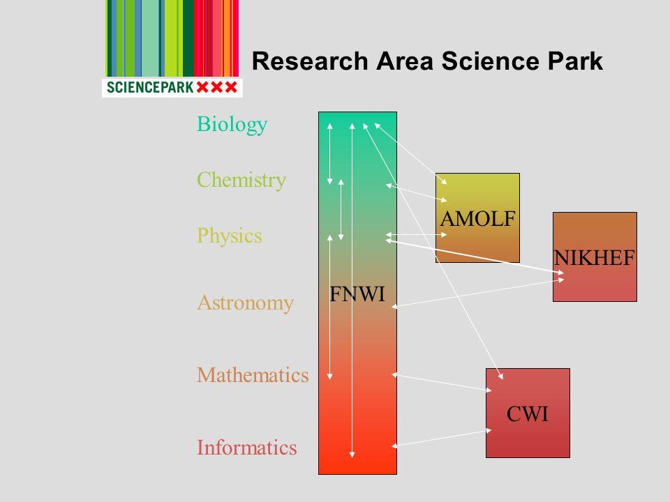 Research Area Science Park FNWI Biology Chemistry Physics Astronomy Mathematics Informatics AMOLF NIKHEF CWI