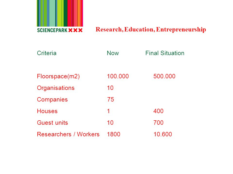 Criteria Now Final Situation Floorspace(m2)100.000500.000 Organisations10 Companies 75 Houses1400 Guest units10700 Researchers / Workers180010.600 Research, Education, Entrepreneurship