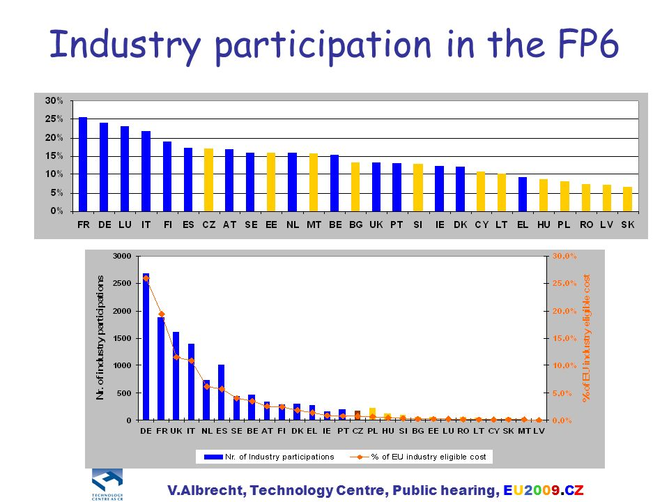 Industry participation in the FP6 V.Albrecht, Technology Centre, Public hearing, EU2009.CZ