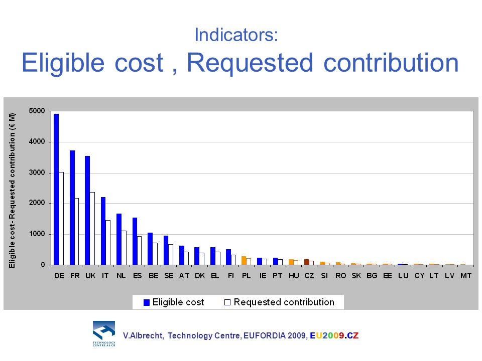 Indicators: Eligible cost, Requested contribution V.Albrecht, Technology Centre, EUFORDIA 2009, EU2009.CZ