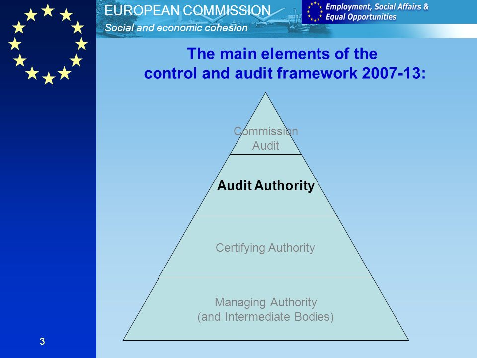 Social and economic cohesion EUROPEAN COMMISSION 3 Commission Audit Audit Authority Certifying Authority Managing Authority (and Intermediate Bodies) The main elements of the control and audit framework 2007-13: