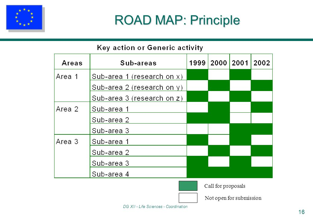 DG XII - Life Sciences - Coordination 16 ROAD MAP: Principle Call for proposals Not open for submission