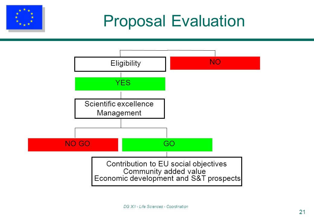 DG XII - Life Sciences - Coordination 21 Proposal Evaluation NO GO Contribution to EU social objectives Community added value Economic development and S&T prospects GO Scientific excellence Management YES Eligibility NO