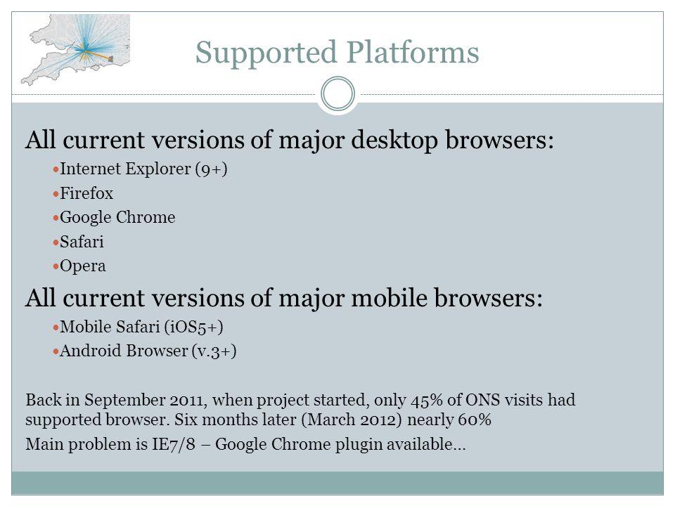 Supported Platforms All current versions of major desktop browsers: Internet Explorer (9+) Firefox Google Chrome Safari Opera All current versions of