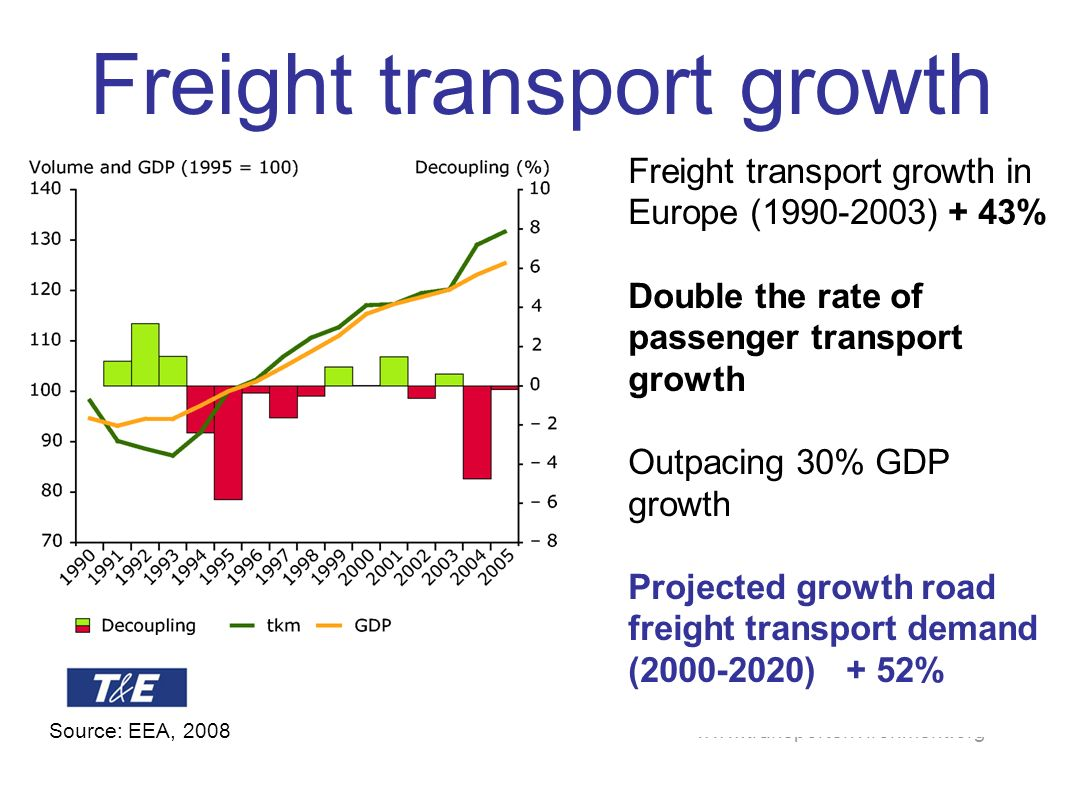 www.transportenvironment.org Oil consumption in transport Ships Aircraft Rail & inl.