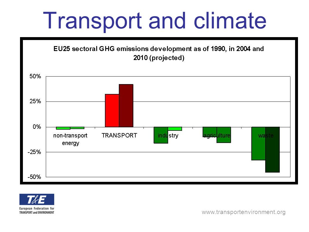 www.transportenvironment.org Time to tackle demand