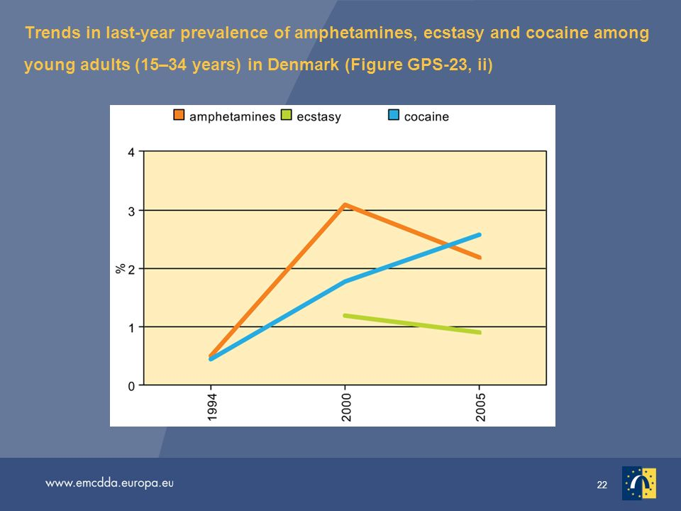 22 Trends in last-year prevalence of amphetamines, ecstasy and cocaine among young adults (15–34 years) in Denmark (Figure GPS-23, ii)