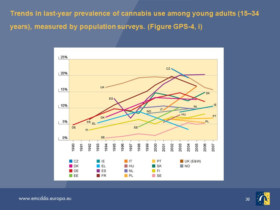 30 Trends in last-year prevalence of cannabis use among young adults (15–34 years), measured by population surveys.