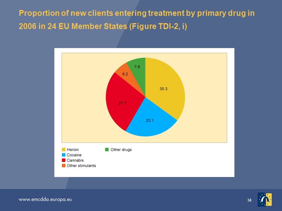 34 Proportion of new clients entering treatment by primary drug in 2006 in 24 EU Member States (Figure TDI-2, i)