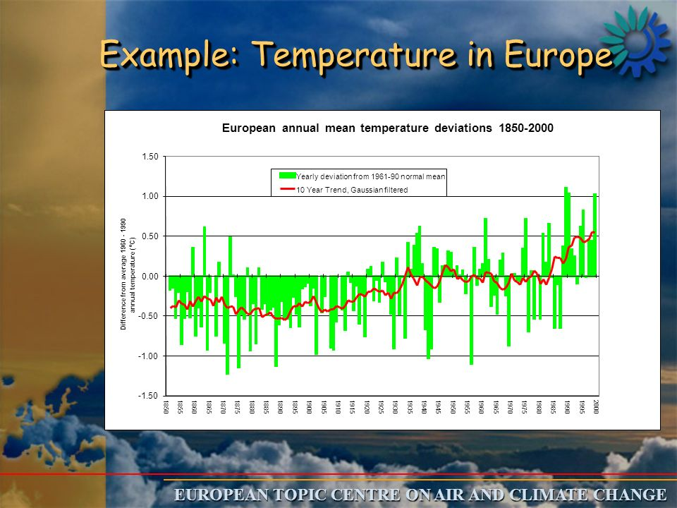 EUROPEAN TOPIC CENTRE ON AIR AND CLIMATE CHANGE European annual mean temperature deviations 1850-2000 -1.50 -0.50 0.00 0.50 1.00 1.50 1850185518601865187018751880188518901895190019051910191519201925193019351940194519501955196019651970197519801985199019952000 Difference from average 1960 - 1990 annual temperature ( o C) Yearly deviation from 1961-90 normal mean 10 Year Trend, Gaussian filtered Example: Temperature in Europe