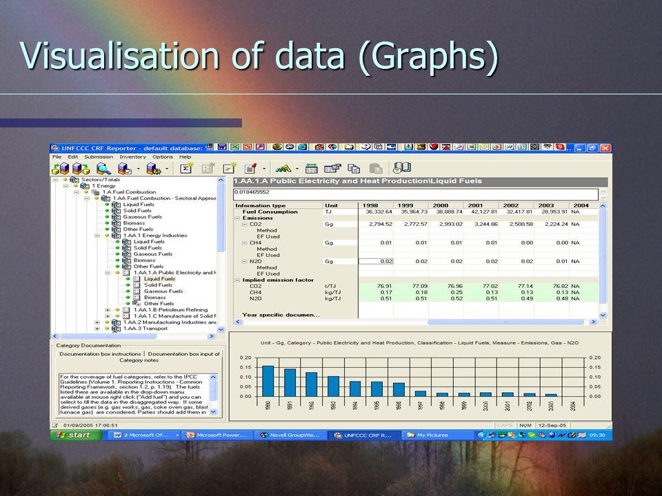 Visualisation of data (Graphs)