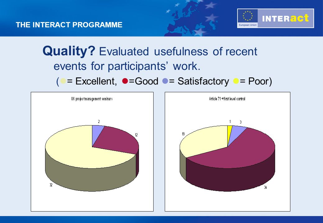 THE INTERACT PROGRAMME Quality? Evaluated usefulness of recent events for participants work. ( = Excellent, =Good = Satisfactory = Poor)