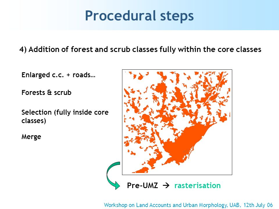 Procedural steps 4) Addition of forest and scrub classes fully within the core classes Enlarged c.c. + roads… Forests & scrub Selection (fully inside