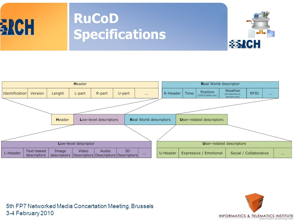 5th FP7 Networked Media Concertation Meeting, Brussels 3-4 February 2010 RuCoD Specifications