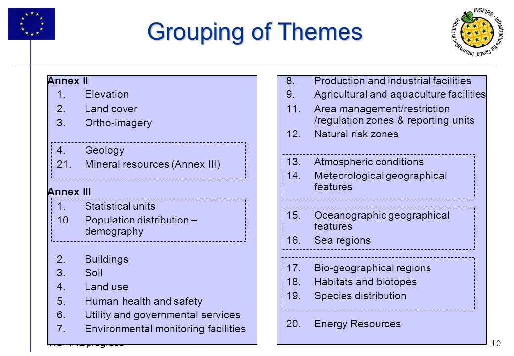 10 INSPIRE progress 10 Grouping of Themes Annex II 1.Elevation 2.Land cover 3.Ortho-imagery 4.Geology 21.Mineral resources (Annex III) Annex III 1.Statistical units 10.