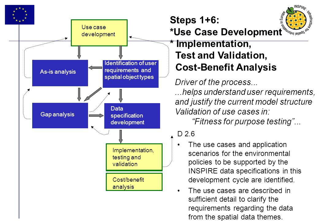 8 Steps 1+6: *Use Case Development * Implementation, Test and Validation, Cost-Benefit Analysis Driver of the process......helps understand user requirements, and justify the current model structure Validation of use cases in: Fitness for purpose testing...