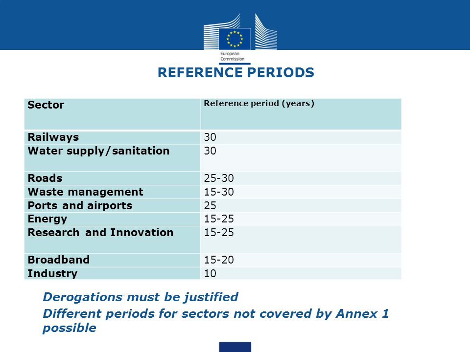 REFERENCE PERIODS Derogations must be justified Different periods for sectors not covered by Annex 1 possible Sector Reference period (years) Railways30 Water supply/sanitation30 Roads25-30 Waste management15-30 Ports and airports25 Energy15-25 Research and Innovation15-25 Broadband15-20 Industry10