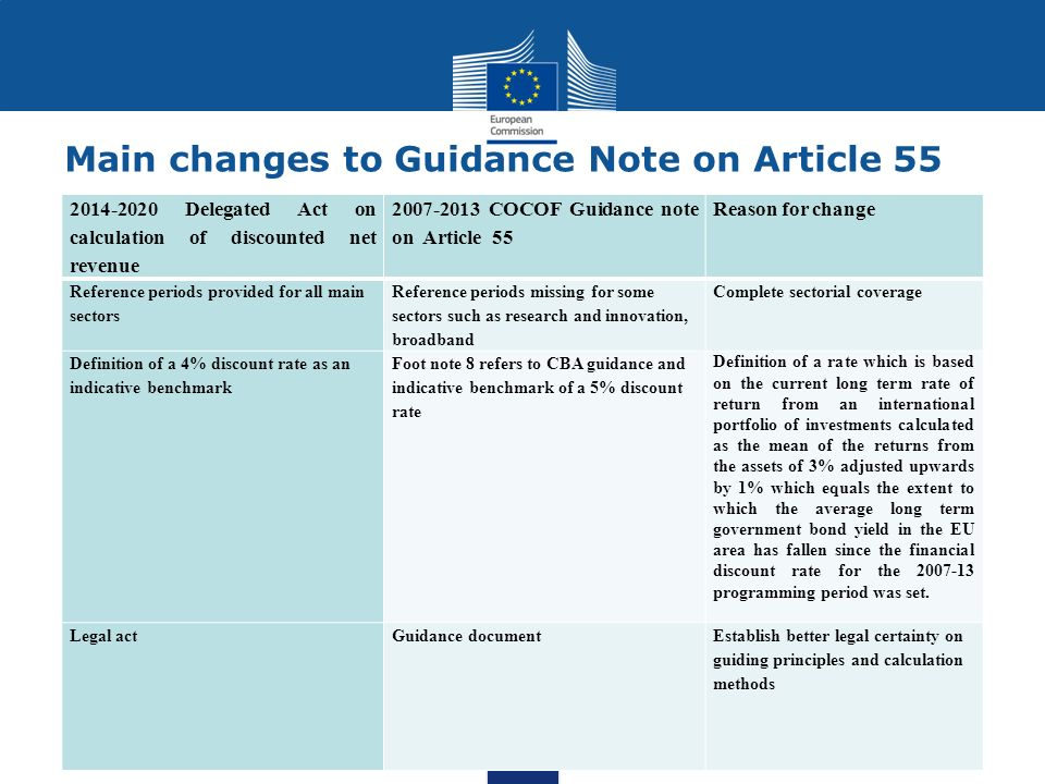 Main changes to Guidance Note on Article 55 2014-2020 Delegated Act on calculation of discounted net revenue 2007-2013 COCOF Guidance note on Article 55 Reason for change Reference periods provided for all main sectors Reference periods missing for some sectors such as research and innovation, broadband Complete sectorial coverage Definition of a 4% discount rate as an indicative benchmark Foot note 8 refers to CBA guidance and indicative benchmark of a 5% discount rate Definition of a rate which is based on the current long term rate of return from an international portfolio of investments calculated as the mean of the returns from the assets of 3% adjusted upwards by 1% which equals the extent to which the average long term government bond yield in the EU area has fallen since the financial discount rate for the 2007-13 programming period was set.
