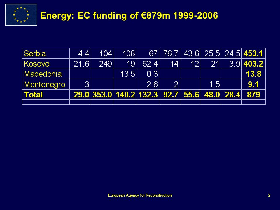 European Agency for Reconstruction2 Energy: EC funding of 879m 1999-2006