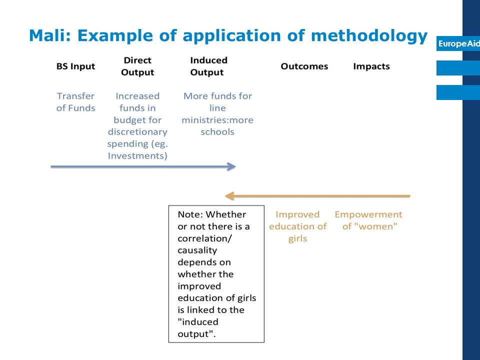 Mali: Example of application of methodology