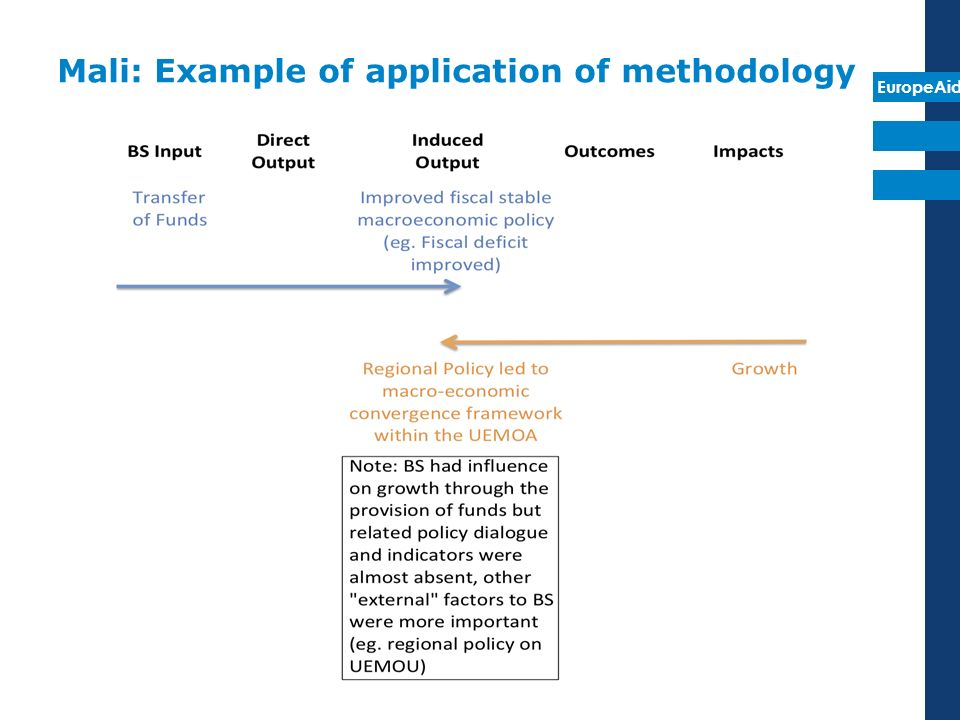 EuropeAid Mali: Example of application of methodology