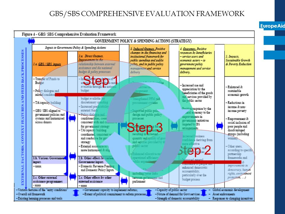EuropeAid GBS/SBS COMPREHENSIVE EVALUATION FRAMEWORK Step 1 Step 2 Step 3