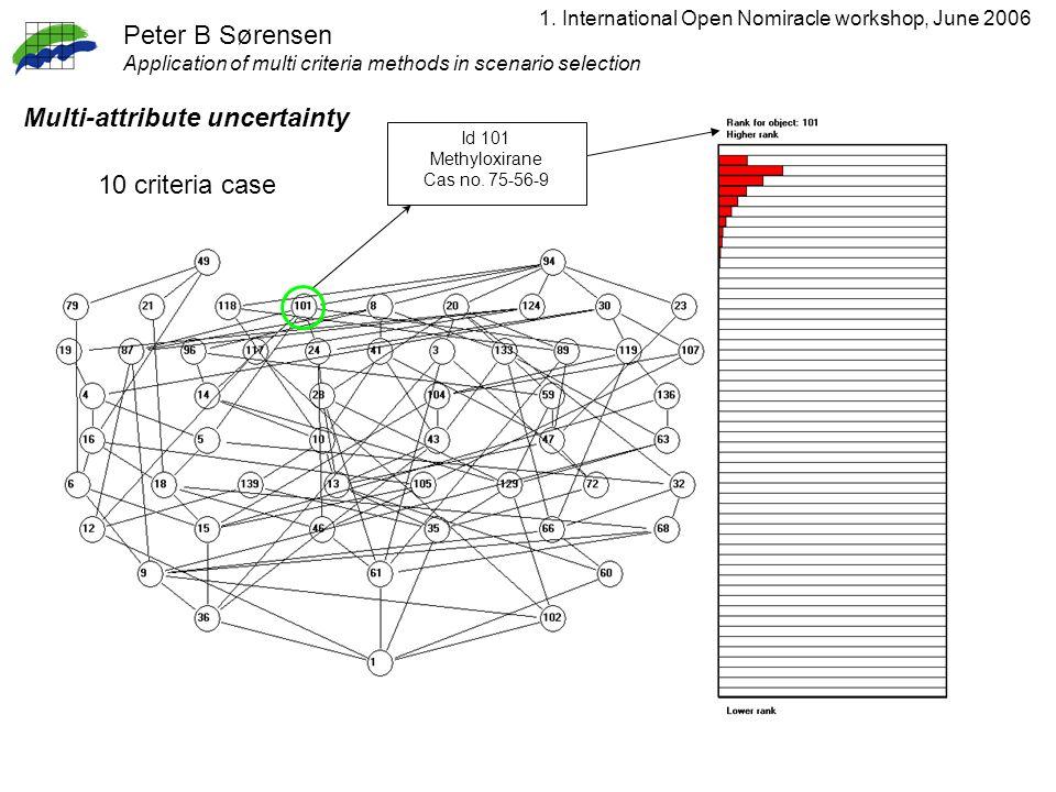 1. International Open Nomiracle workshop, June 2006 Peter B Sørensen Application of multi criteria methods in scenario selection Id 101 Methyloxirane
