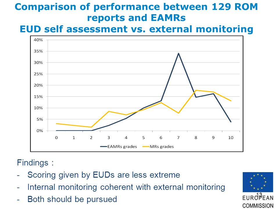13 Comparison of performance between 129 ROM reports and EAMRs EUD self assessment vs.