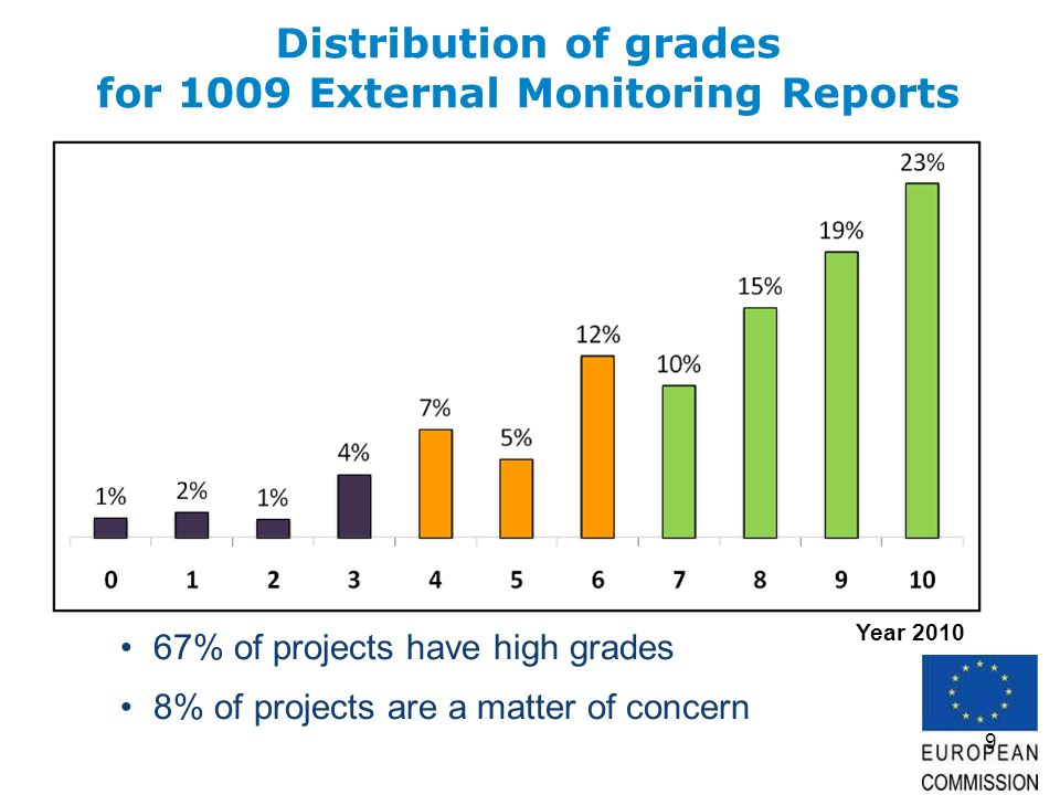 9 Distribution of grades for 1009 External Monitoring Reports 67% of projects have high grades 8% of projects are a matter of concern Year 2010