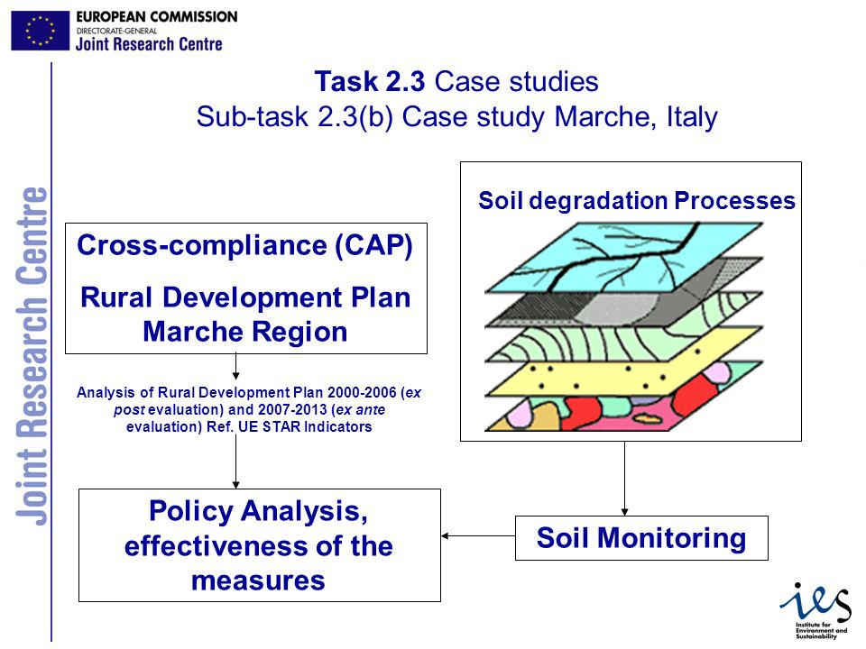 10 Task 2.3 Case studies Sub-task 2.3(b) Case study Marche, Italy Cross-compliance (CAP) Rural Development Plan Marche Region Soil degradation Processes Policy Analysis, effectiveness of the measures Analysis of Rural Development Plan 2000-2006 (ex post evaluation) and 2007-2013 (ex ante evaluation) Ref.