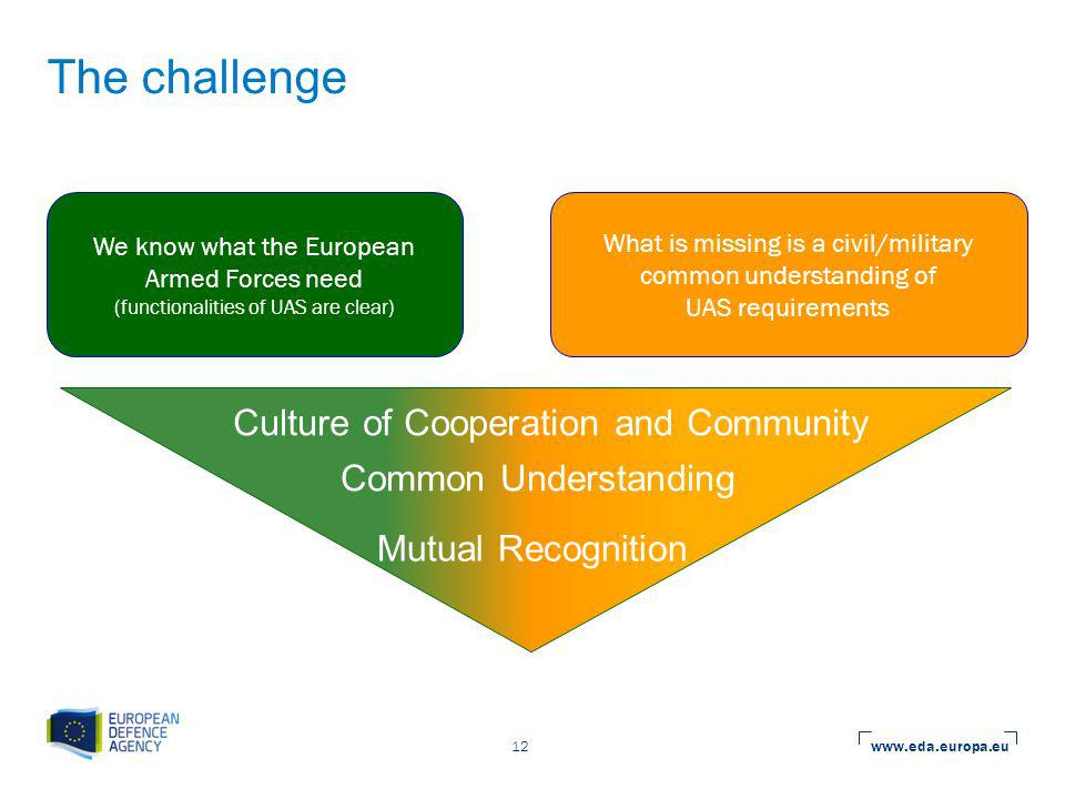 www.eda.europa.eu 12 The challenge We know what the European Armed Forces need (functionalities of UAS are clear) What is missing is a civil/military common understanding of UAS requirements Culture of Cooperation and Community Common Understanding Mutual Recognition