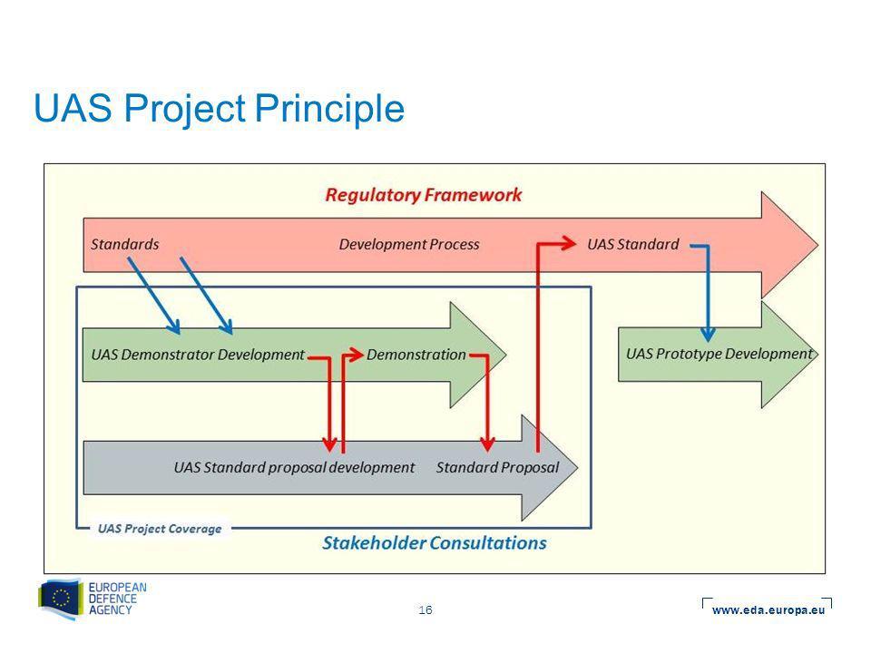 www.eda.europa.eu 16 UAS Project Principle