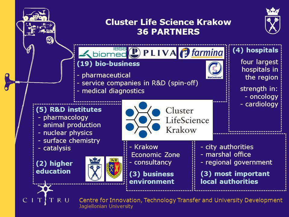 Centre for Innovation, Technology Transfer and University Development Jagiellonian University Life Science Park - Laboratory Facilitates R&D Centres, Research Projects Objectives: 1.