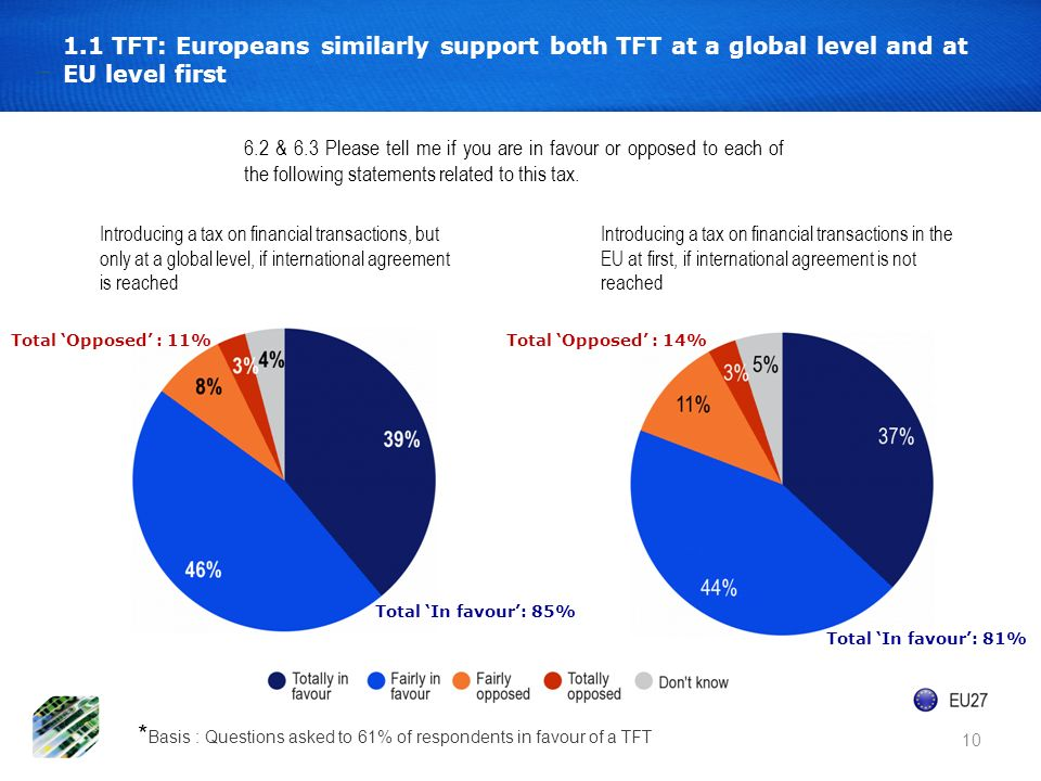 10 1.1 TFT: Europeans similarly support both TFT at a global level and at EU level first 6.2 & 6.3 Please tell me if you are in favour or opposed to e