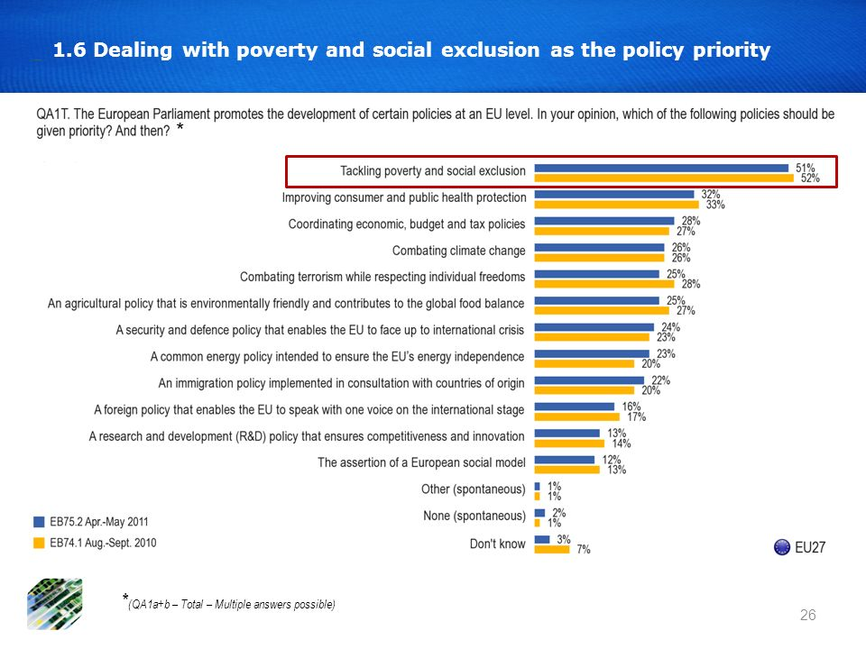 1.6 Dealing with poverty and social exclusion as the policy priority 26 * (QA1a+b – Total – Multiple answers possible) *