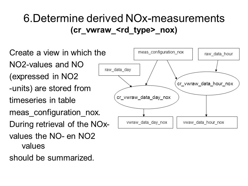 6.Determine derived NOx-measurements (cr_vwraw_ _nox) Create a view in which the NO2-values and NO (expressed in NO2 -units) are stored from timeserie