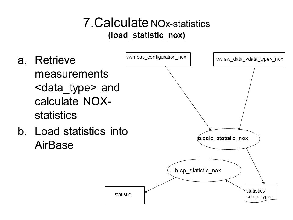7.Calculate NOx-statistics (load_statistic_nox) a.Retrieve measurements and calculate NOX- statistics b.Load statistics into AirBase vwmeas_configurat