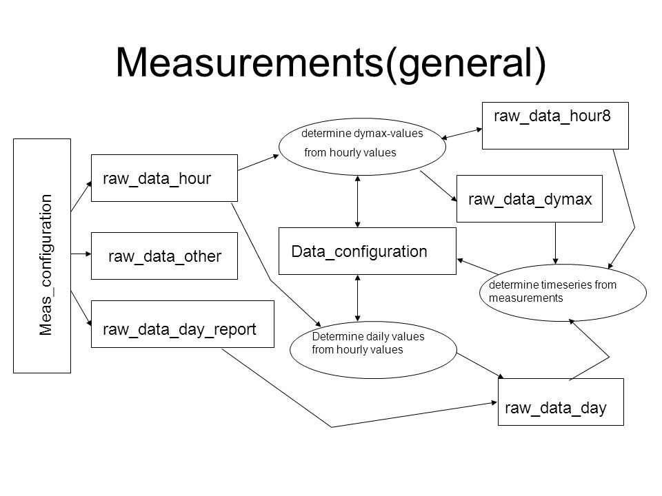 raw_data_hour8 Measurements(general) Data_configuration determine timeseries from measurements raw_data_hour raw_data_dymax raw_data_other raw_data_da