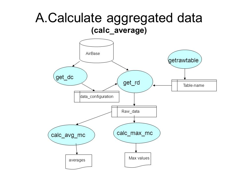 A.Calculate aggregated data (calc_average) get_dc Raw_data get_rd calc_max_mc Max values data_configuration calc_avg_mc averages AirBase getrawtable T